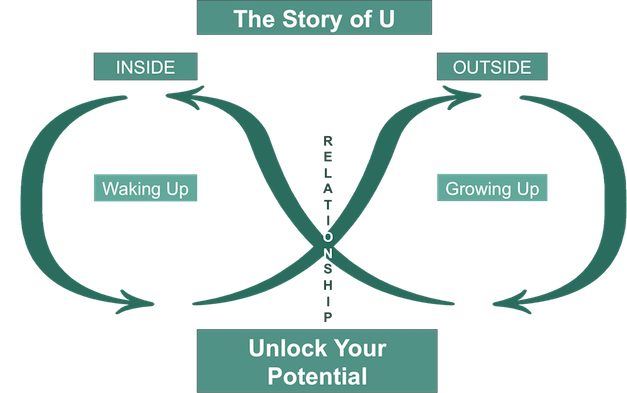 The Story of U
